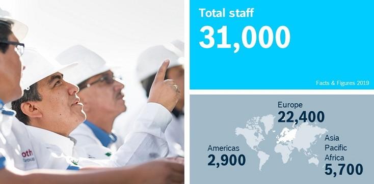 Celkový počet zaměstnanců podle regionů