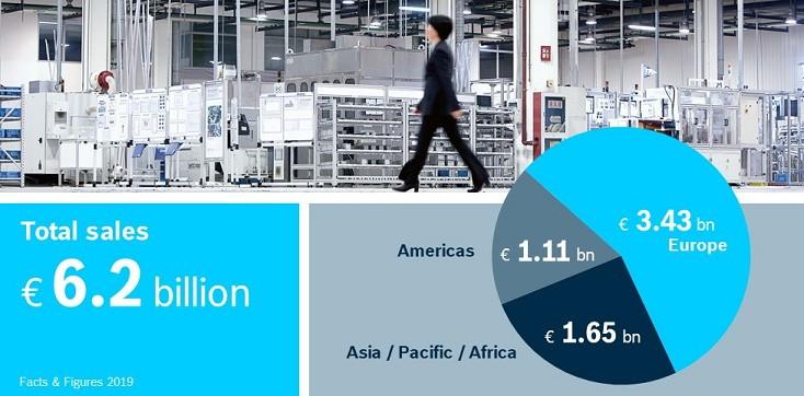 Celkový prodej podle regionů